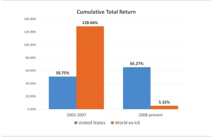 Total Return - Domestic vs International 2